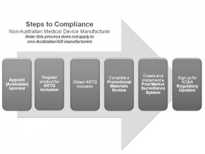 flow-chart-international-manufacturer-300x225